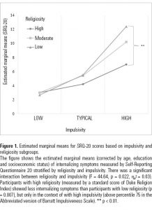 Figure 1. Estimated marginal means for SRQ-20 scores based on impulsivity and religiosity subgroups.