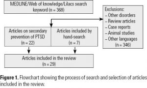Figure 1. Flowchart showing the process of search and selection of articles included in the review.