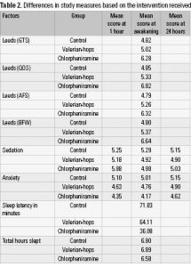 Table 2. Differences in study measures based on the intervention received