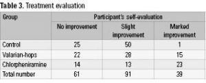 Table 3. Treatment evaluation