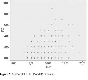Figure 1. Scatterplot of IDCP and IPDS scores.