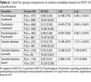 Table 2. t-test for group comparison in criteria variables based on IDCP-SV classification