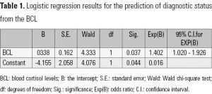 Table 1. Logistic regression results for the prediction of diagnostic status from the BCL