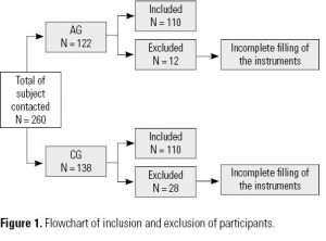 Figure 1. Flowchart of inclusion and exclusion of participants.