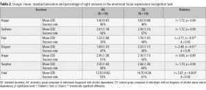 Table 2. Groups' mean, standard deviation and percentage of right answers in the emotional facial expressions recognition task
