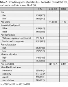 Table 1. Sociodemographic characteristics, the level of pain-related QOL, and mental health indicators (N = 6150)