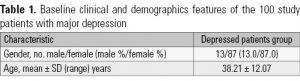 Table 1. Baseline clinical and demographics features of the 100 study patients with major depression