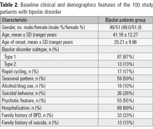 Table 2. Baseline clinical and demographics features of the 100 study patients with bipolar disorder
