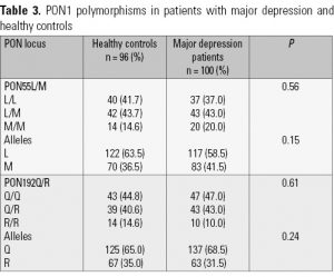 Table 3. PON1 polymorphisms in patients with major depression and healthy controls