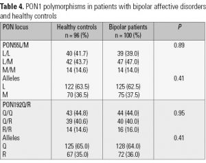 Table 4. PON1 polymorphisms in patients with bipolar affective disorders and healthy controls