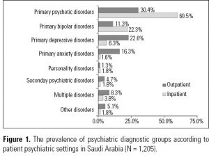 Figure 1. The prevalence of psychiatric diagnostic groups according to patient psychiatric settings in Saudi Arabia (N = 1,205).
