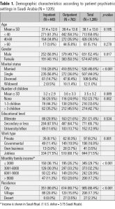 Table 1. Demographic characteristics according to patient psychiatric settings in Saudi Arabia (N = 1205)