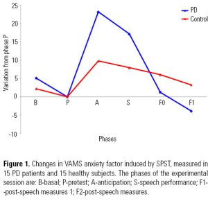Figure 1. Changes in VAMS anxiety factor induced by SPST, measured in 15 PD patients and 15 healthy subjects. The phases of the experimental session are: B-basal; P-pretest; A-anticipation; S-speech performance; F1-post-speech measures 1; F2-post-speech measures.
