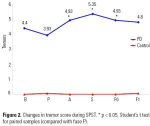 igure 2. Changes in tremor score during SPST. * p < 0.05, Student's t test for paired samples (compared with fase P).