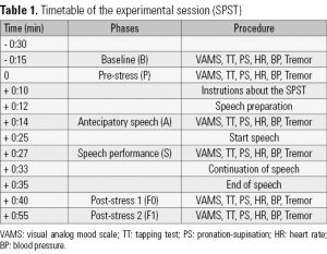 Table 1. Timetable of the experimental session (SPST)