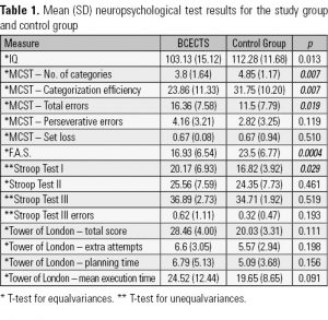 Table 1. Mean (SD) neuropsychological test results for the study group and control group