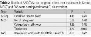 Table 2. Result of ANCOVAs on the group effect over the scores in Stroop, MCST and FAS tests setting estimated QI as covariant