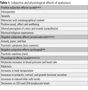 Table 1. Subjective and physiological effects of ayahuasca