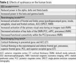 Table 2. Effects of ayahuasca on the human brain