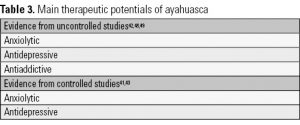 Table 3. Main therapeutic potentials of ayahuasca