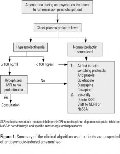 Figure 1. Summary of the clinical algorithm used patients are suspected of antipsychotic-induced amenorrhea.