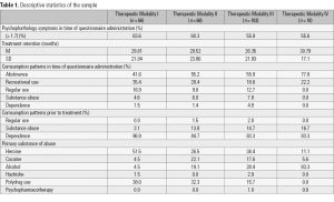 Table 1. Descriptive statistics of the sample