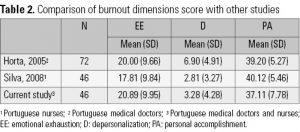 Table 2. Comparison of burnout dimensions score with other studies