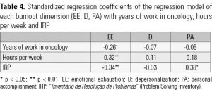Table 4. Standardized regression coefficients of the regression model of each burnout dimension (EE, D, PA) with years of work in oncology, hours per week and IRP