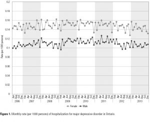 Figure 1. Monthly rate (per 1000 persons) of hospitalization for major depressive disorder in Ontario.