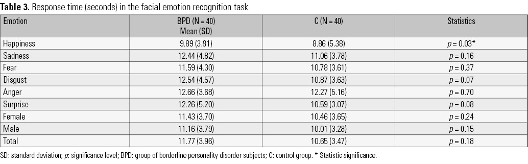 Borderline personality disorder and bias in the recognition of