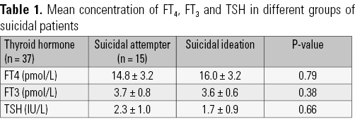 Changes In Thyroid Function Status Of Suicidal Patients Archives