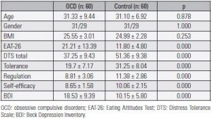 Table 1. Sociodemographic and clinical characteristics according to OCD patients and healty controls