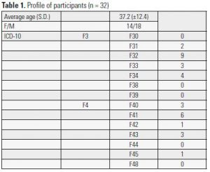 Table 1. Profile of participants (n = 32)