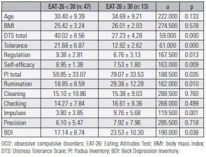 Table 2. Sociodemographic and clinical characteristics according to the EAT-26 < 30 and EAT-26 ≥ 30 groups