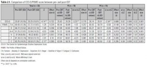 Table 2.1. Comparison of CES-D/POMS score between pre- and post-CBT