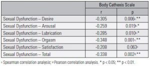 Table 3. Assessing the relationship levels between body image and sexual dysfunction