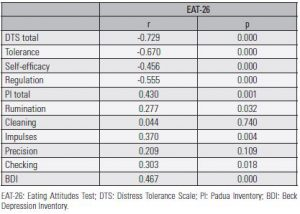 Table 3. Correlations between Eating Attitudes Test, Padua Inventory, Distress Tolerance Scale