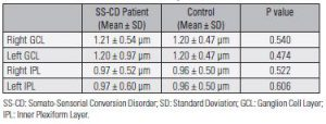 Table 5. Comparison of GCL and IPL Volumes of Somato-Sensorial Conversion Disorder Patients with Control Group