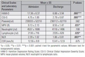 Table 3. Clinical scales and laboratory parameters at admission and at discharge