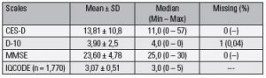 Table 1. Results of depressive symptom scales and cognitive tests (n = 2,566)