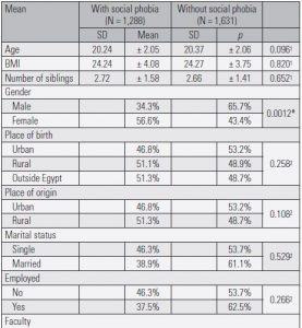 Table 1a. Socio-demographic and descriptive characteristics of students with and without social phobia