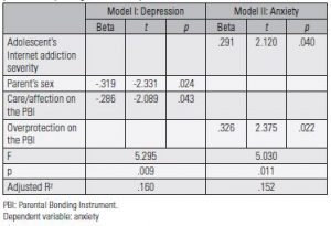 Table 2. Related factors of parents' depression and anxiety: forward stepwise multiple regression analysis