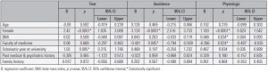Table 5. Linear regression analysis showing factors affecting fear, avoidance and physiological scores on Brief Social Phobia Scale (BSPS)