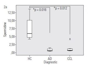 Figure 2a. Concentration of PAs metabolites in AD and MCI patients – Levels of spermidine in AD and MCI patients are lower than in HC. p: significance of post-hoc tests; AD: Alzheimer's disease; MCI: mild cognitive impairment; HC: healthy controls.