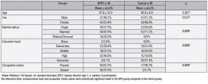 Table 1. Sociodemographic variables of groups