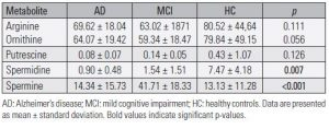 Table 2. Concentration (nmol/L) of polyamine pathway metabolites in AD and MCI patients