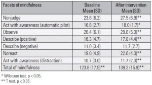 Table 2. Levels of mindfulness before and after the intervention based on mindfulness in primary health care professionals – Ribeirão Preto, 2018