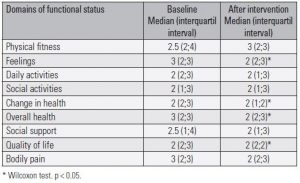Table 3. Domains of functional status before and after the intervention based on mindfulness in primary health care professionals – Ribeirão Preto, 2018