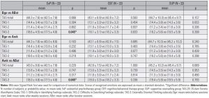 Table 7. Comparison of mean values of TAS-20 total and subscale scores for each patient group in themselves