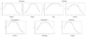 Figure 2. Information curves for AFECTS emotional traits.